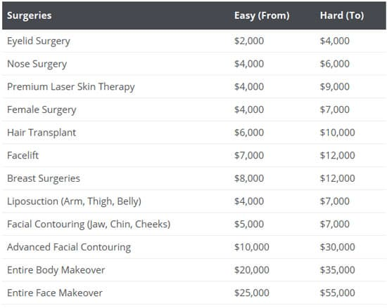 prices on plastic surgery 1